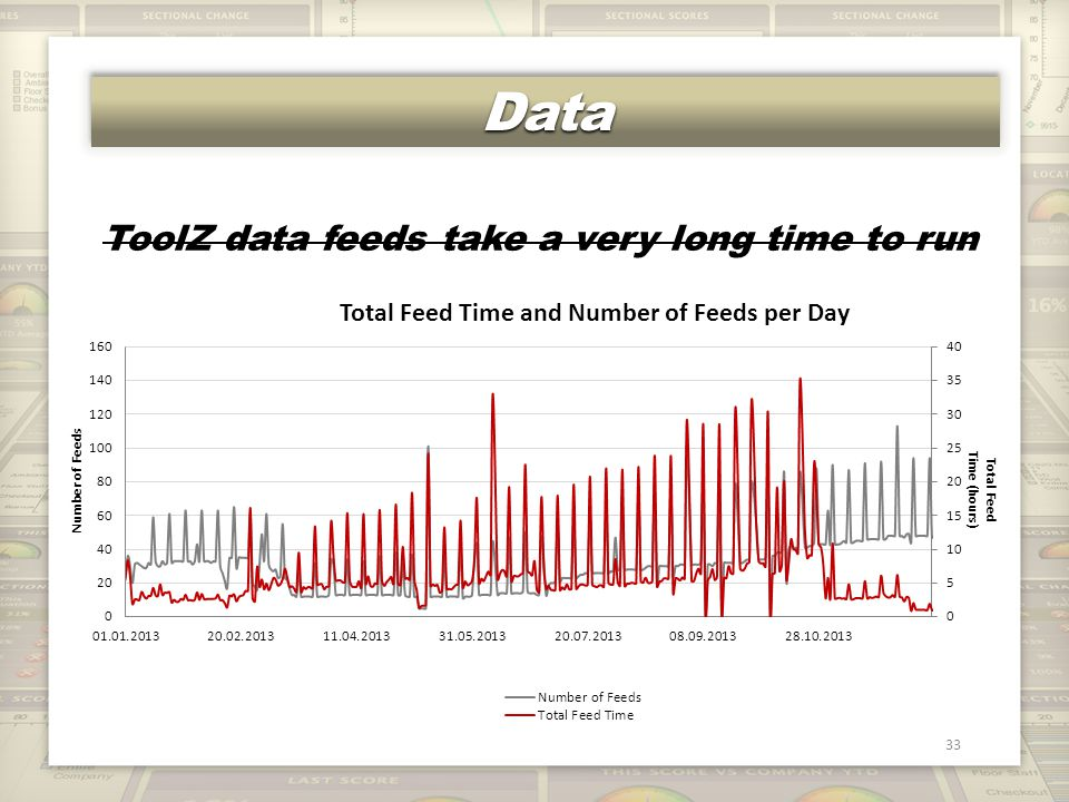 DataData 33 ToolZ data feeds take a very long time to run