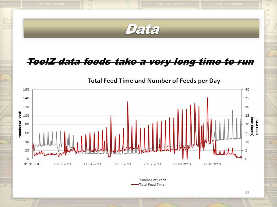 DataData 33 ToolZ data feeds take a very long time to run