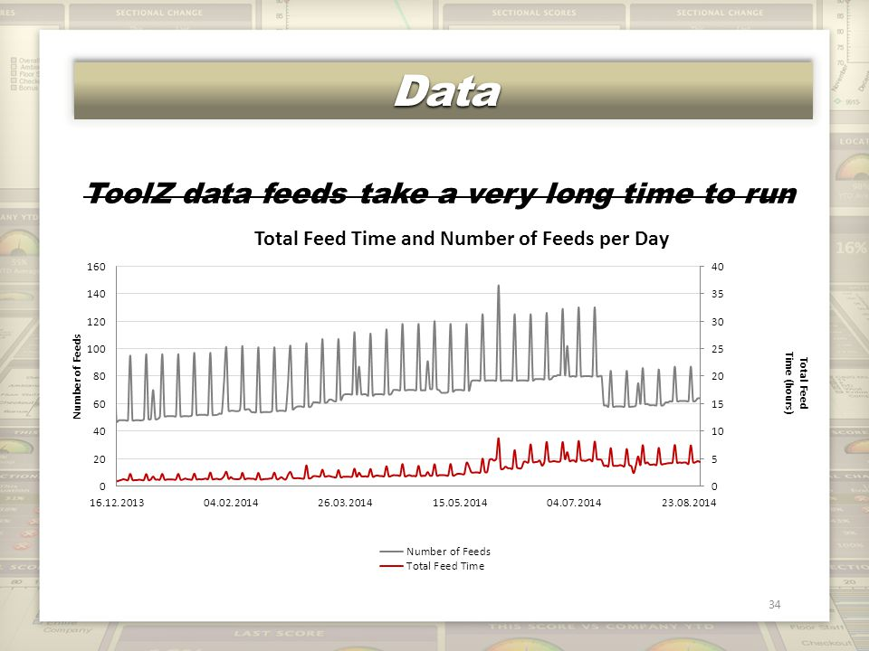 DataData 34 ToolZ data feeds take a very long time to run