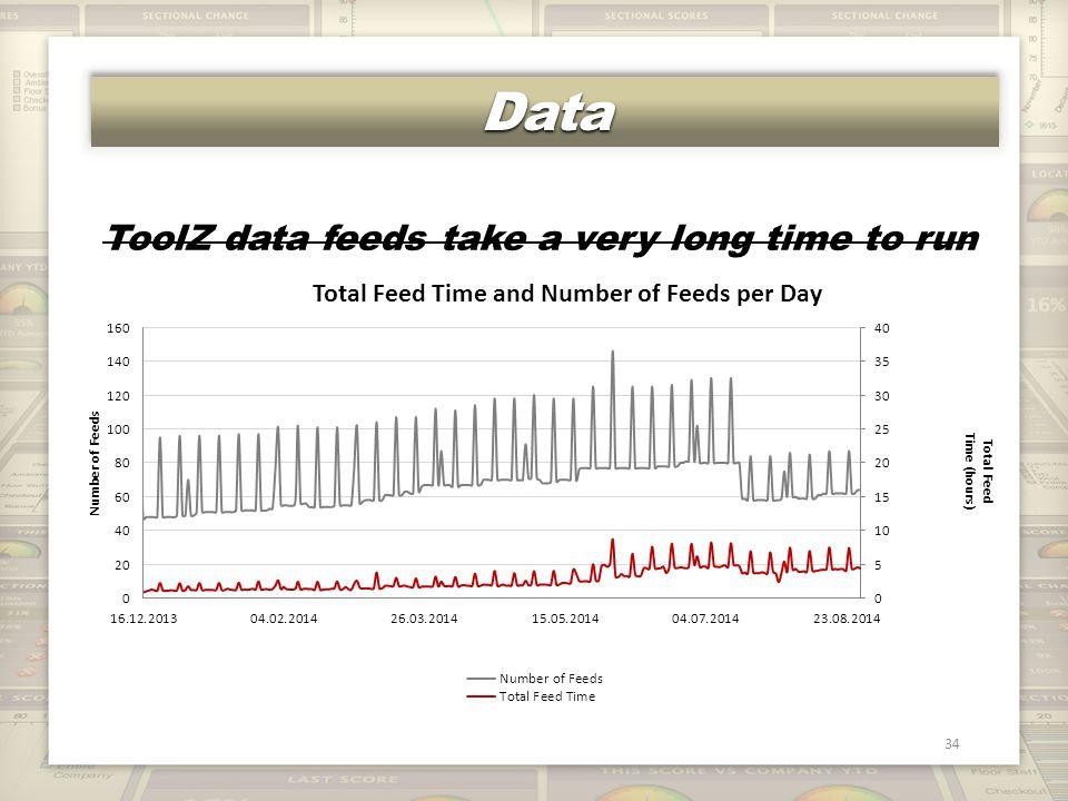 DataData 34 ToolZ data feeds take a very long time to run