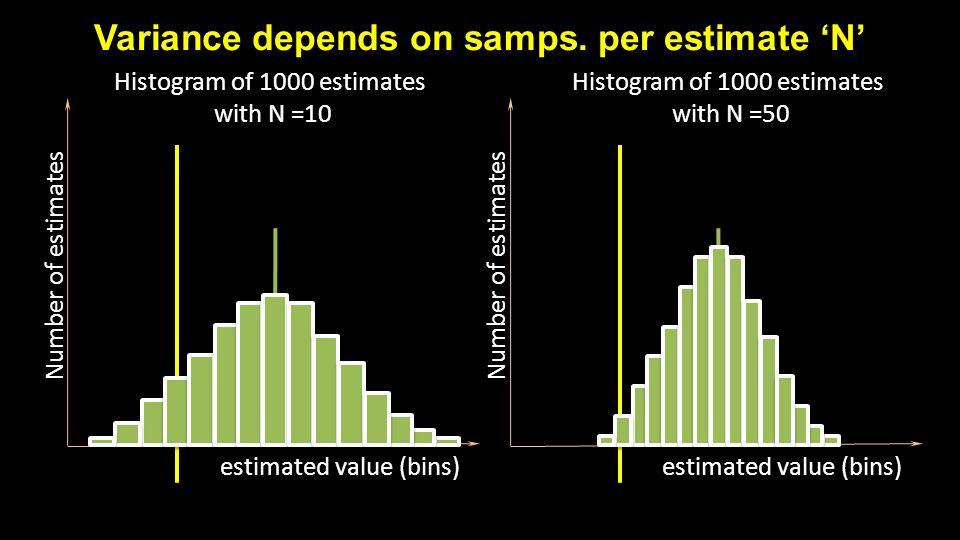 Variance depends on samps. per estimate 'N' estimated value (bins) Number of estimates estimated value (bins) Number of estimates Histogram of 1000 es