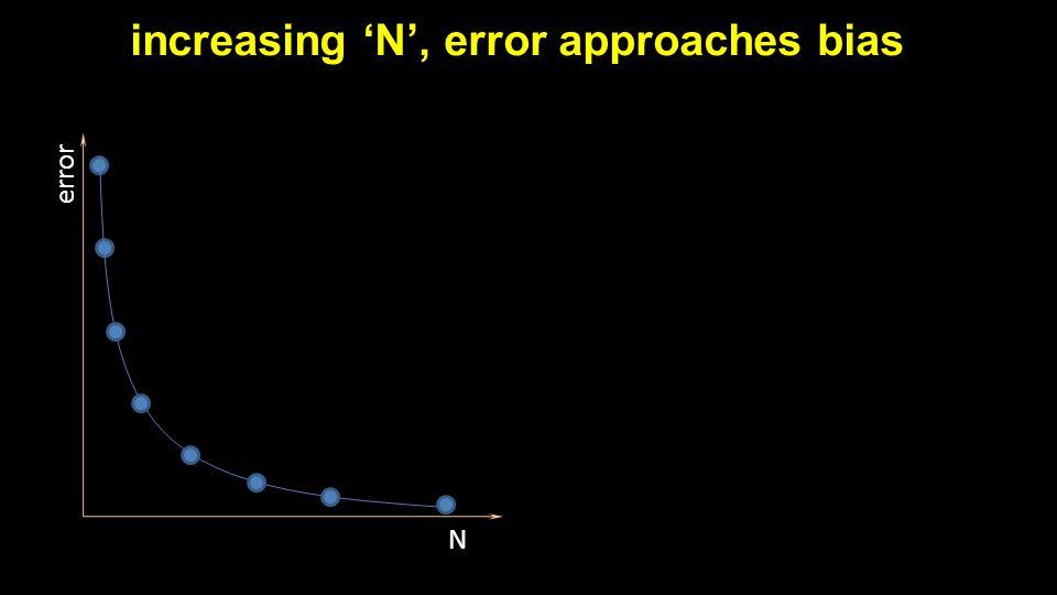 increasing 'N', error approaches bias N error