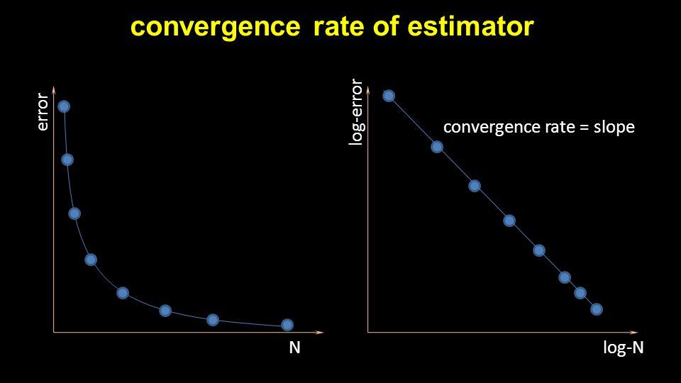 convergence rate of estimator N error log-N log-error convergence rate = slope