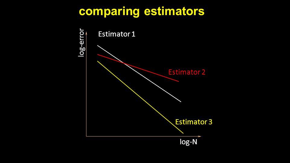 comparing estimators log-error log-N Estimator 2 Estimator 1 Estimator 3