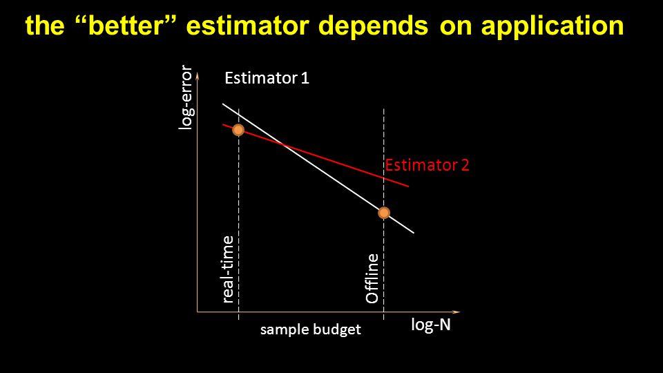 "the ""better"" estimator depends on application log-error log-N Estimator 2 Estimator 1 real-timeOffline sample budget"