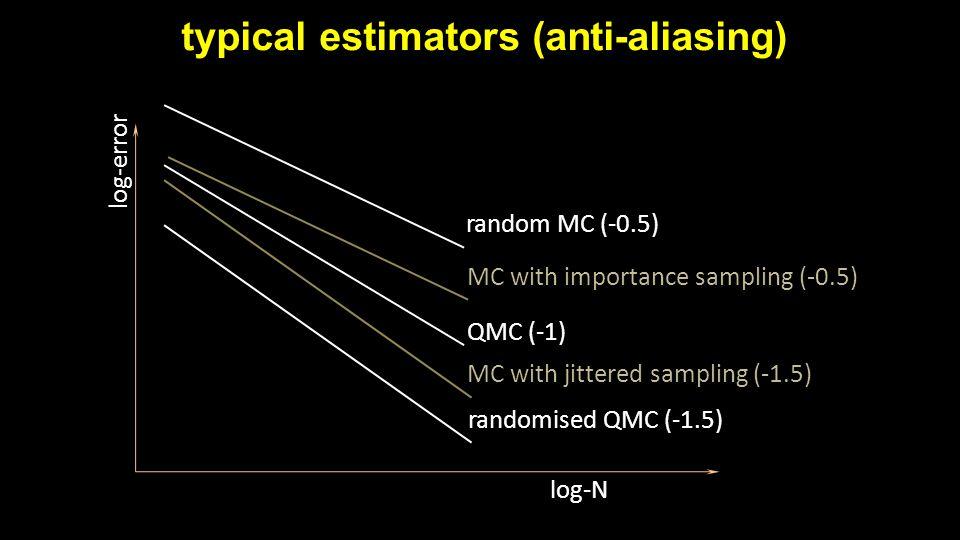 typical estimators (anti-aliasing) log-error log-N random MC (-0.5) MC with jittered sampling (-1.5) QMC (-1) randomised QMC (-1.5) MC with importance