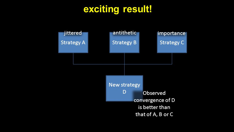 exciting result! Strategy AStrategy BStrategy C New strategy D jittered antithetic importance Observed convergence of D is better than that of A, B or