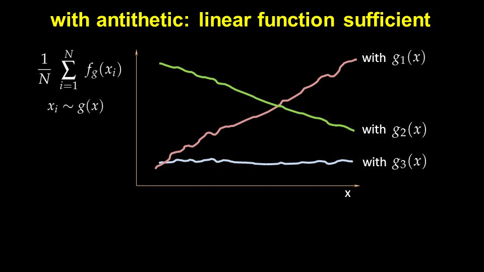 with antithetic: linear function sufficient x with