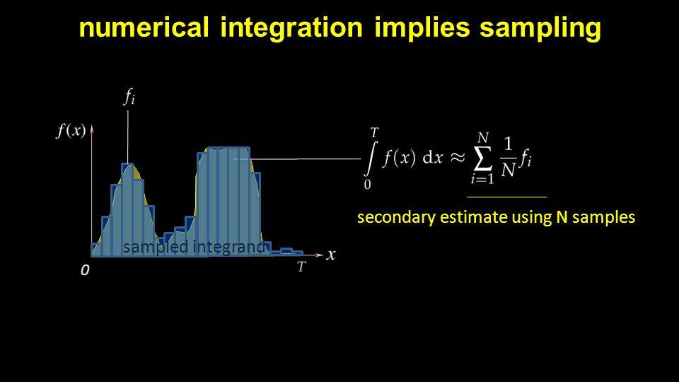 numerical integration implies sampling 0 sampled integrand secondary estimate using N samples