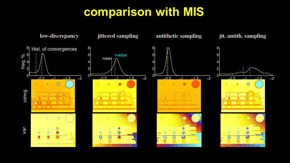 comparison with MIS