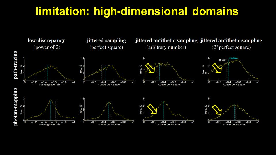 limitation: high-dimensional domains