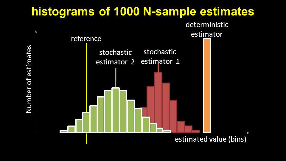 histograms of 1000 N-sample estimates estimated value (bins) Number of estimates reference stochastic estimator 2 stochastic estimator 1 deterministic estimator