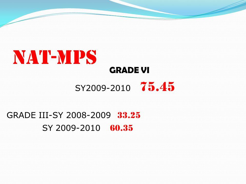 NAT-MPS GRADE VI SY2009-2010 75.45 GRADE III-SY 2008-2009 33.25 SY 2009-2010 60.35