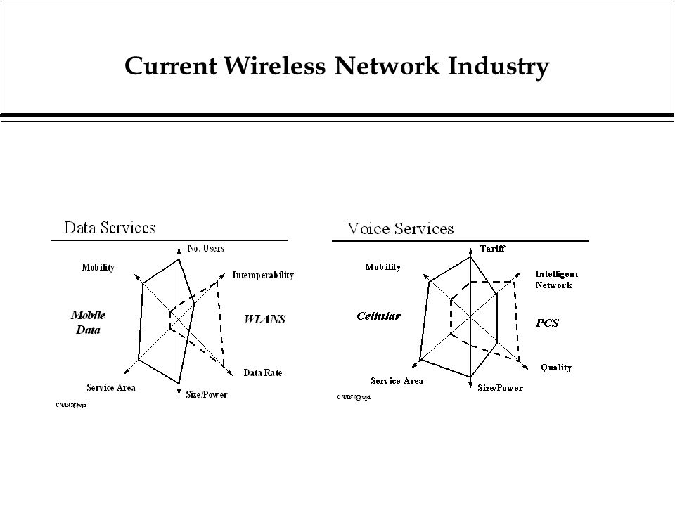 Current Wireless Network Industry