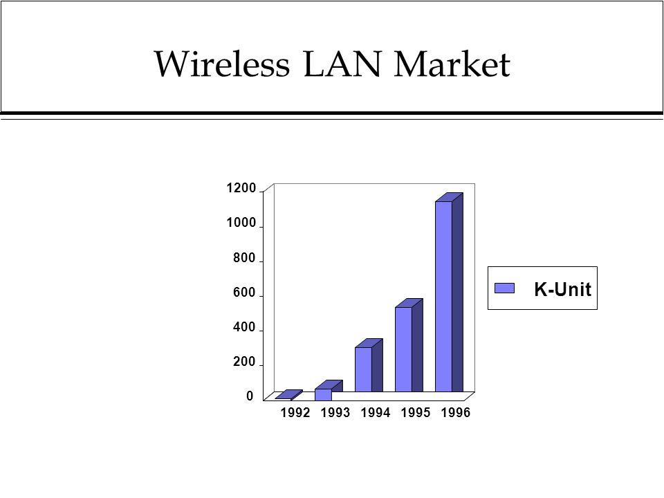 Wireless LAN Market 0 200 400 600 800 1000 1200 19921993199419951996 K-Unit