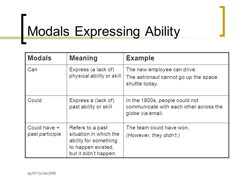 eg1471/jc/dec2008 Modals Expressing Ability ModalsMeaningExample CanExpress (a lack of) physical ability or skill The new employee can drive.
