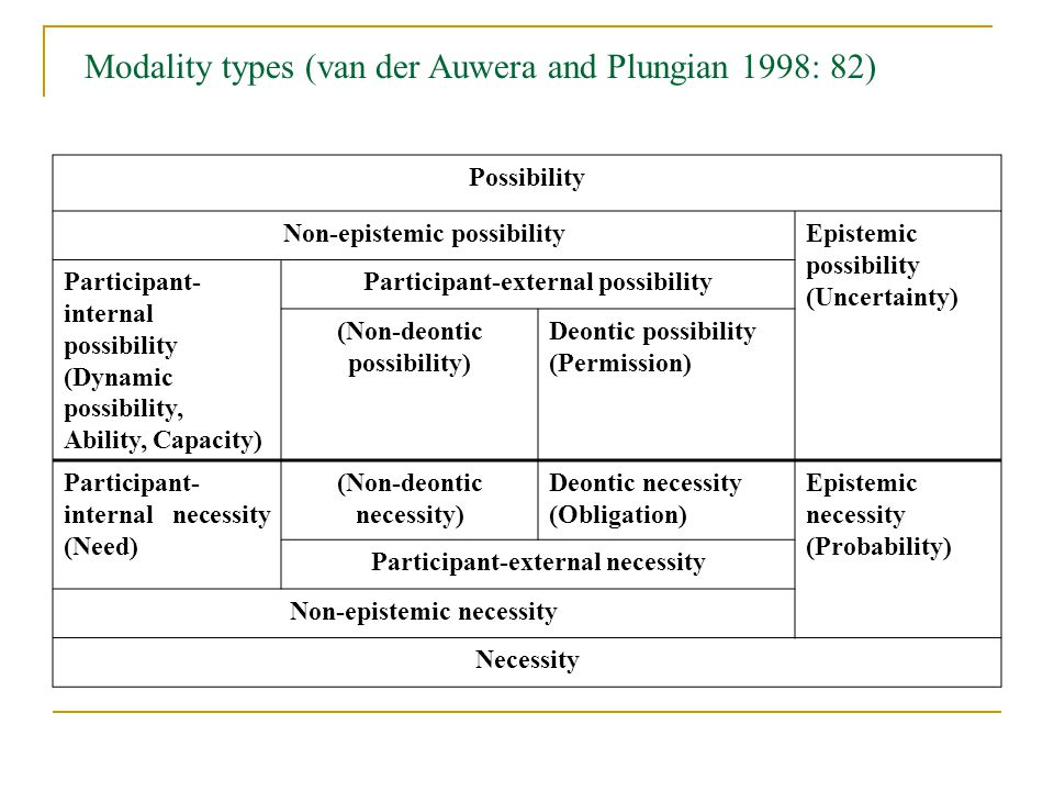 Modality types (van der Auwera and Plungian 1998: 82) Possibility Non-epistemic possibilityEpistemic possibility (Uncertainty) Participant- internal possibility (Dynamic possibility, Ability, Capacity) Participant-external possibility (Non-deontic possibility) Deontic possibility (Permission) Participant- internal necessity (Need) (Non-deontic necessity) Deontic necessity (Obligation) Epistemic necessity (Probability) Participant-external necessity Non-epistemic necessity Necessity