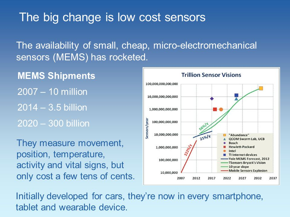 The big change is low cost sensors The availability of small, cheap, micro-electromechanical sensors (MEMS) has rocketed.