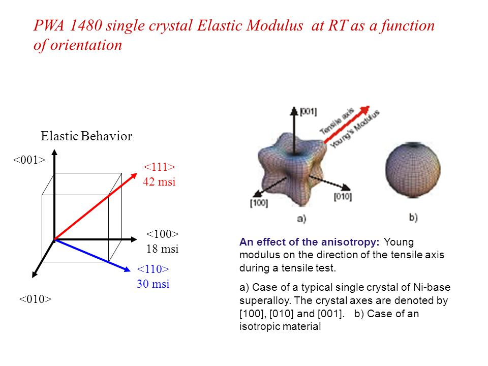 An effect of the anisotropy: Young modulus on the direction of the tensile axis during a tensile test. a) Case of a typical single crystal of Ni-base