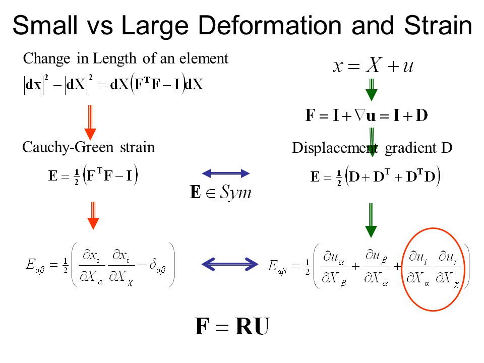 Small vs Large Deformation and Strain Change in Length of an element Cauchy-Green strain Displacement gradient D