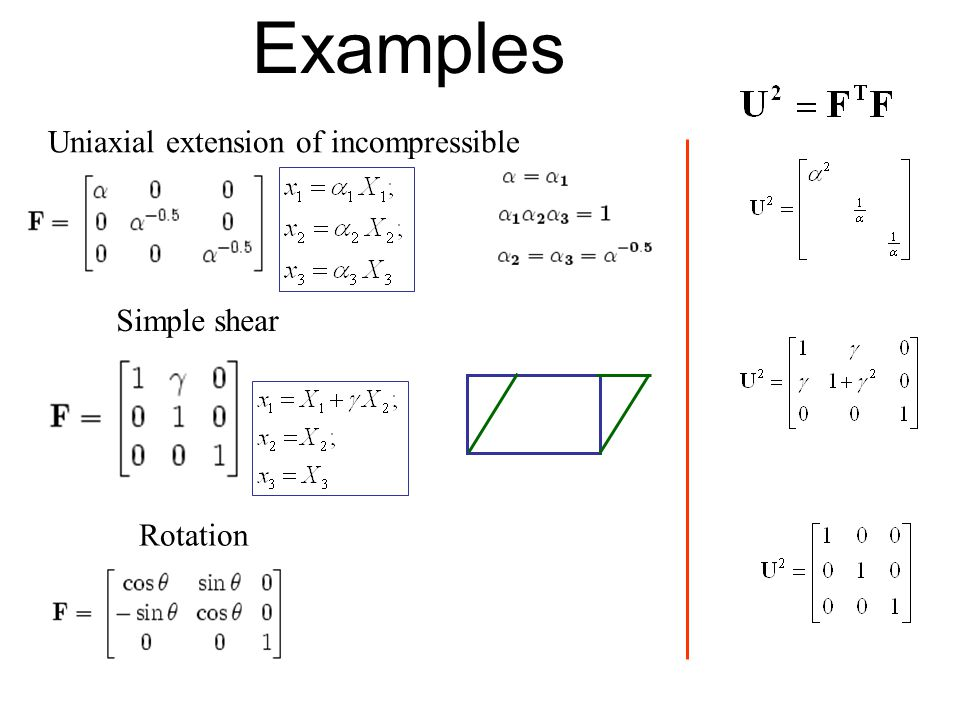 Principle of Objectivity Constitutive equations must be invariant under change of reference.