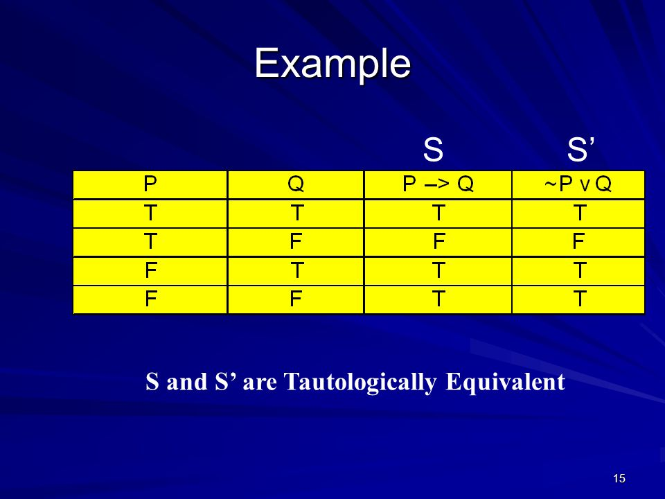 15 Example S and S' are Tautologically Equivalent SS'
