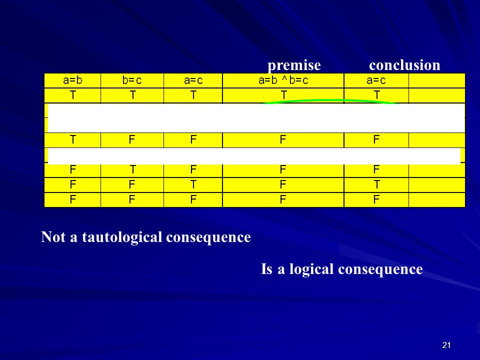 21 Not a tautological consequence Is a logical consequence premiseconclusion