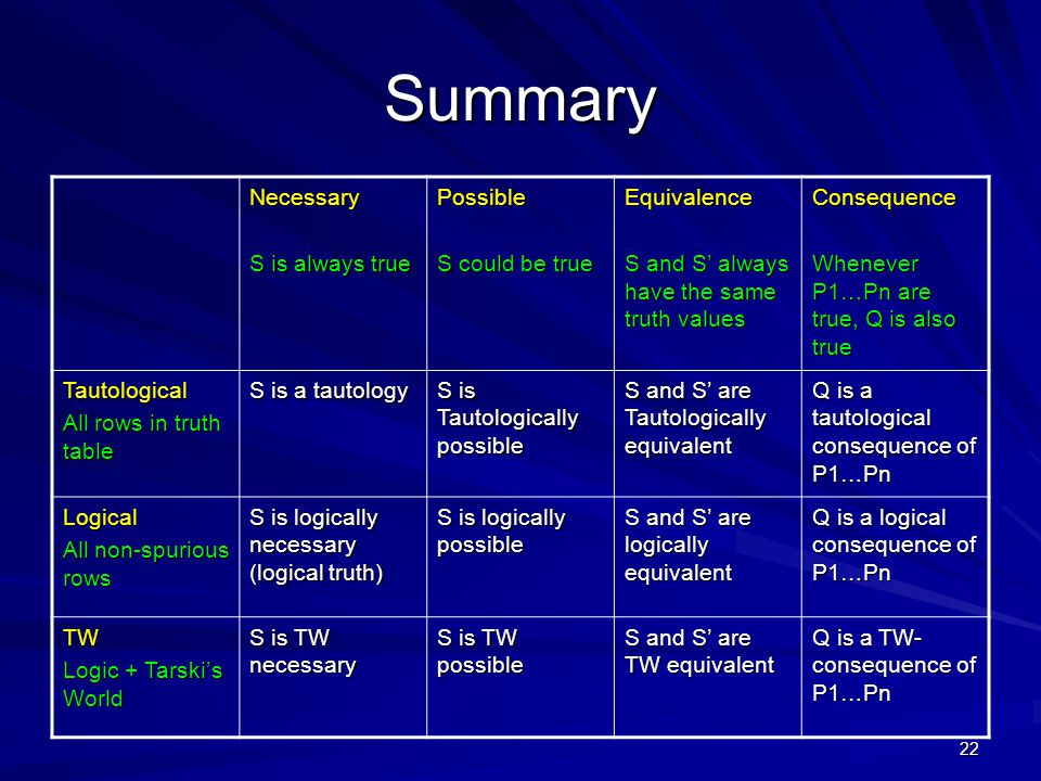 22 Summary Necessary S is always true Possible S could be true Equivalence S and S' always have the same truth values Consequence Whenever P1…Pn are true, Q is also true Tautological All rows in truth table S is a tautology S is Tautologically possible S and S' are Tautologically equivalent Q is a tautological consequence of P1…Pn Logical All non-spurious rows S is logically necessary (logical truth) S is logically possible S and S' are logically equivalent Q is a logical consequence of P1…Pn TW Logic + Tarski's World S is TW necessary S is TW possible S and S' are TW equivalent Q is a TW- consequence of P1…Pn