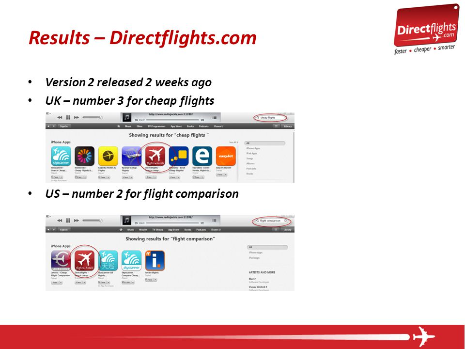 Results – Directflights.com Version 2 released 2 weeks ago UK – number 3 for cheap flights US – number 2 for flight comparison
