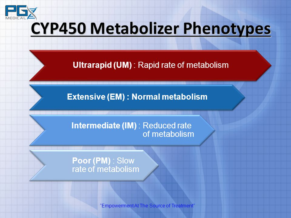 """Empowerment At The Source of Treatment"" CYP450 Metabolizer Phenotypes Extensive (EM) : Normal metabolism Ultrarapid (UM) : Rapid rate of metabolism I"