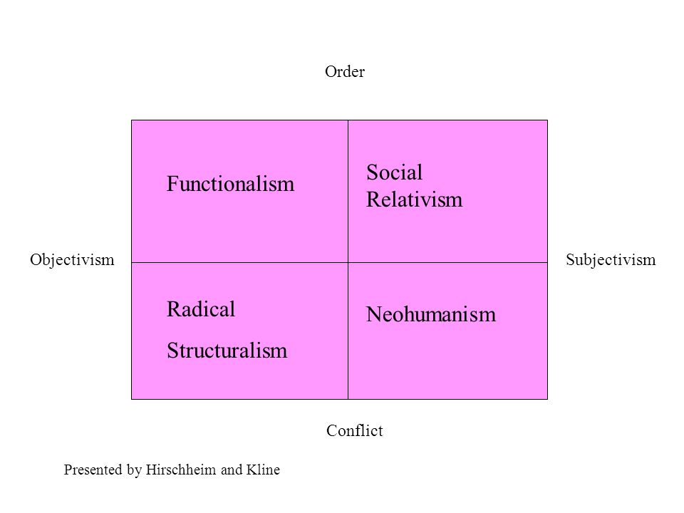 ObjectivismSubjectivism Order Conflict Functionalism Radical Structuralism Social Relativism Neohumanism Presented by Hirschheim and Kline