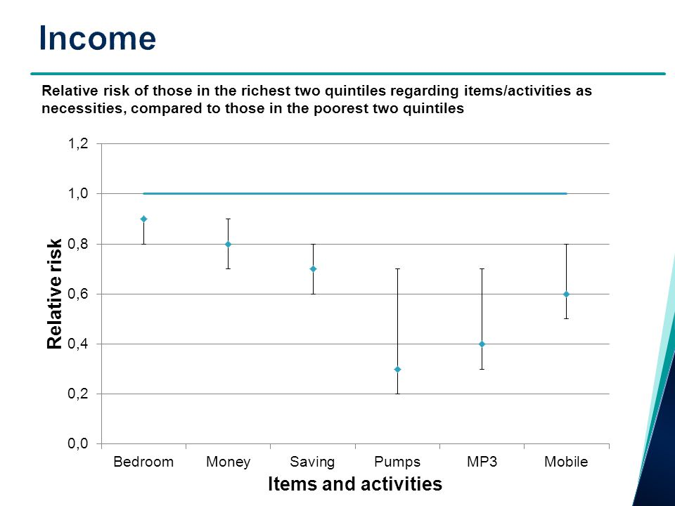 Relative risk of those in the richest two quintiles regarding items/activities as necessities, compared to those in the poorest two quintiles