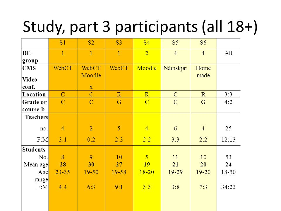 Study, part 3 participants (all 18+) S1S2S3S4S5S6 DE- group 111244All CMS Video- conf.