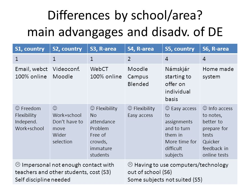Differences by school/area. main advangages and disadv.