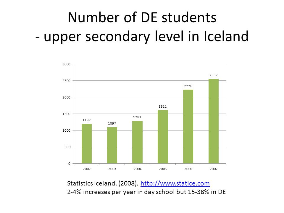 Number of DE students - upper secondary level in Iceland Statistics Iceland.