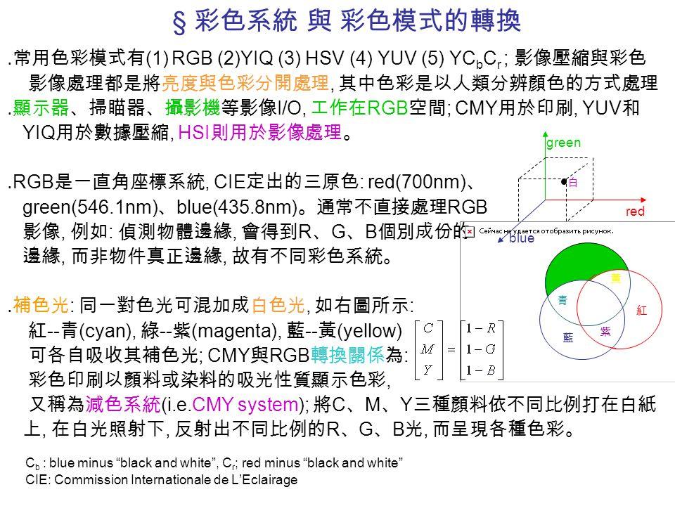 § 彩色系統 與 彩色模式的轉換 ․常用色彩模式有 (1) RGB (2)YIQ (3) HSV (4) YUV (5) YC b C r ; 影像壓縮與彩色 影像處理都是將亮度與色彩分開處理, 其中色彩是以人類分辨顏色的方式處理 ․顯示器、掃瞄器、攝影機等影像 I/O, 工作在 RGB 空間 ;