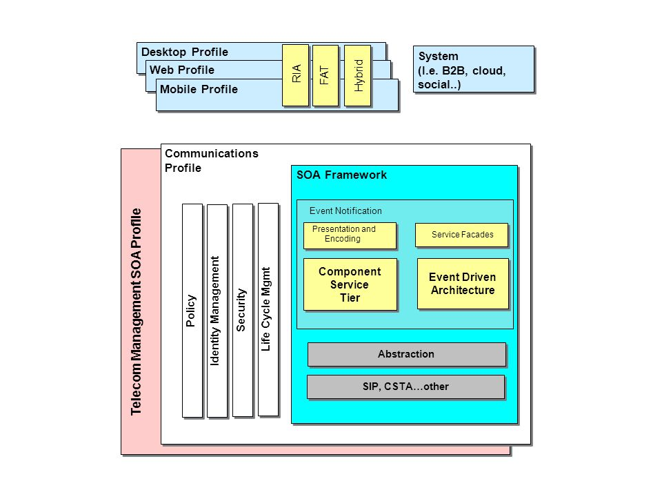 Desktop Profile Web Profile Mobile Profile Communications Profile Communications Profile SOA Framework Abstraction Identity Management Policy Life Cycle Mgmt Telecom Management SOA Profile Security Component Service Tier Component Service Tier Event Driven Architecture Event Driven Architecture Presentation and Encoding Event Notification Service Facades SIP, CSTA…other RIA FAT Hybrid System (I.e.