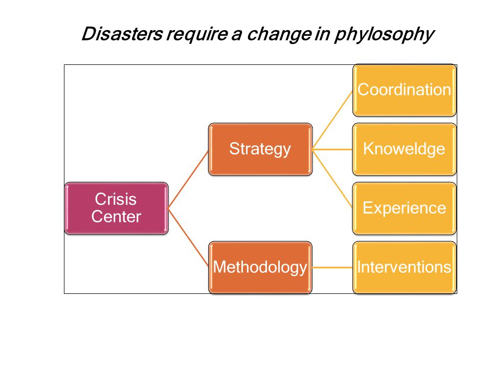 Disasters require a change in phylosophy Crisis Center StrategyCoordinationKnoweldgeExperienceMethodologyInterventions