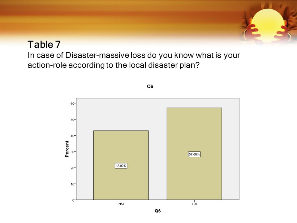 Table 7 In case of Disaster–massive loss do you know what is your action-role according to the local disaster plan