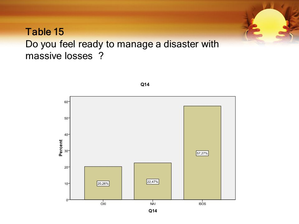 Table 15 Do you feel ready to manage a disaster with massive losses