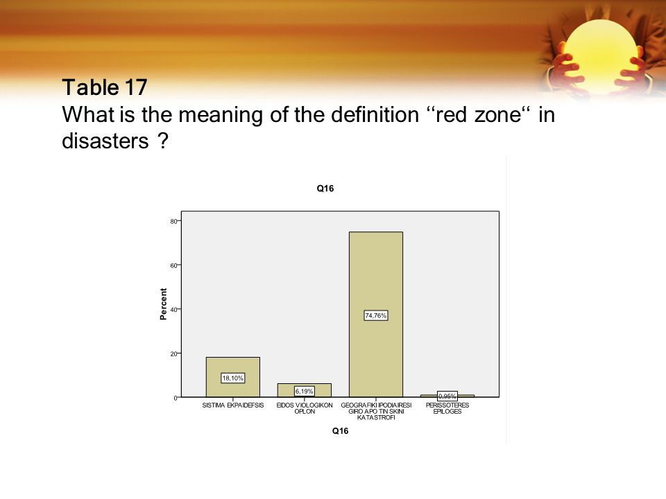Table 17 What is the meaning of the definition ''red zone'' in disasters