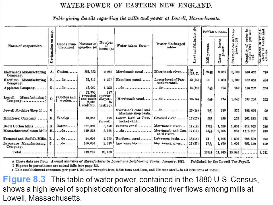 Figure 8.3 This table of water power, contained in the 1880 U.S. Census, shows a high level of sophistication for allocating river flows among mills a