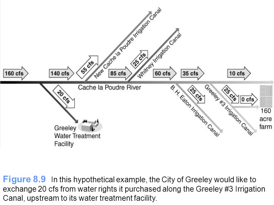 Figure 8.9 In this hypothetical example, the City of Greeley would like to exchange 20 cfs from water rights it purchased along the Greeley #3 Irrigat