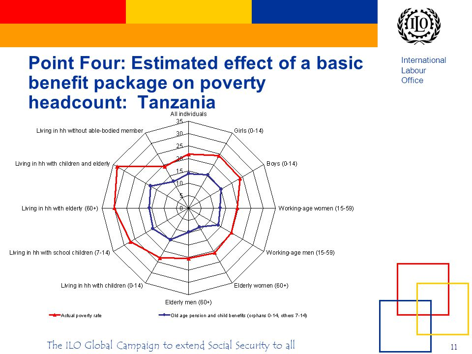 International Labour Office 11 The ILO Global Campaign to extend Social Security to all Point Four: Estimated effect of a basic benefit package on poverty headcount: Tanzania