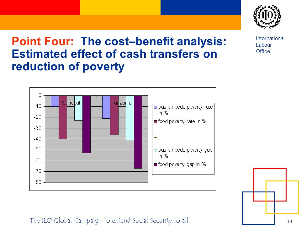 International Labour Office 13 The ILO Global Campaign to extend Social Security to all Point Four: The cost–benefit analysis: Estimated effect of cash transfers on reduction of poverty