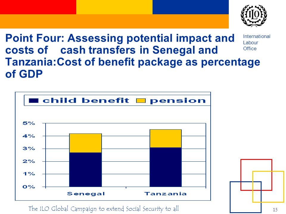 International Labour Office 15 The ILO Global Campaign to extend Social Security to all Point Four: Assessing potential impact and costs of cash transfers in Senegal and Tanzania:Cost of benefit package as percentage of GDP