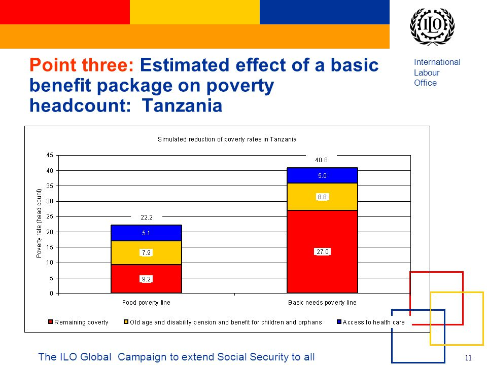International Labour Office 11 The ILO Global Campaign to extend Social Security to all Point three: Estimated effect of a basic benefit package on poverty headcount: Tanzania