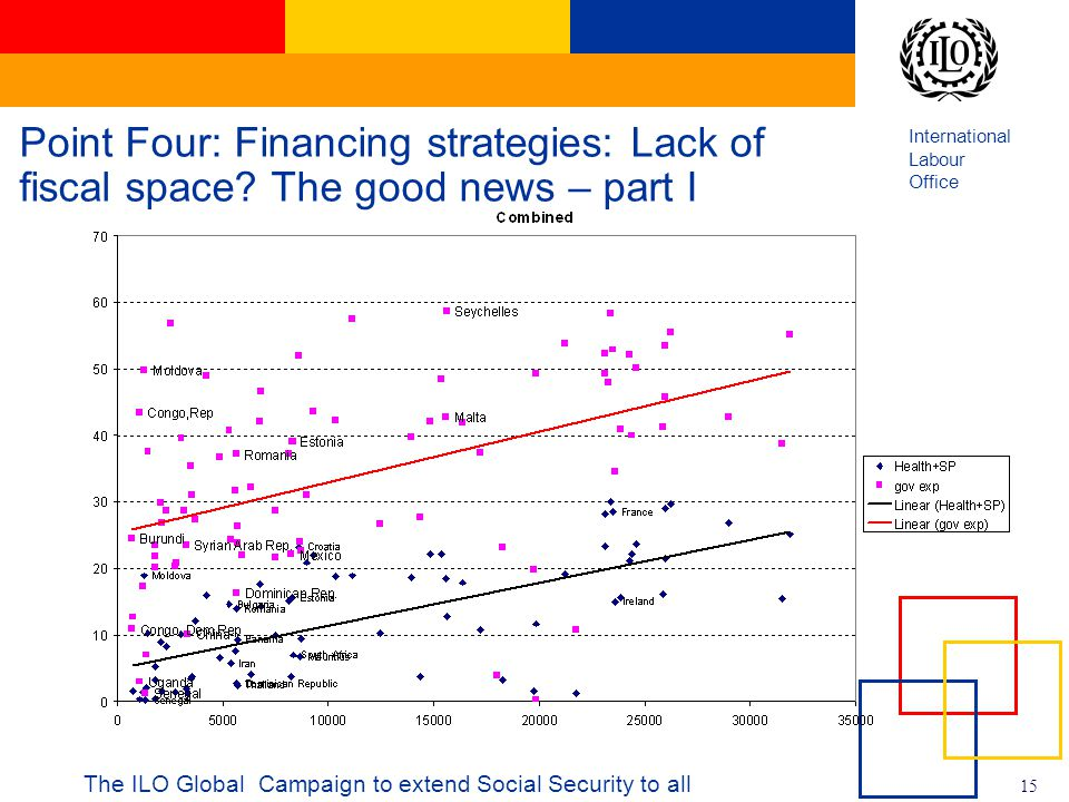 International Labour Office 15 The ILO Global Campaign to extend Social Security to all Point Four: Financing strategies: Lack of fiscal space.