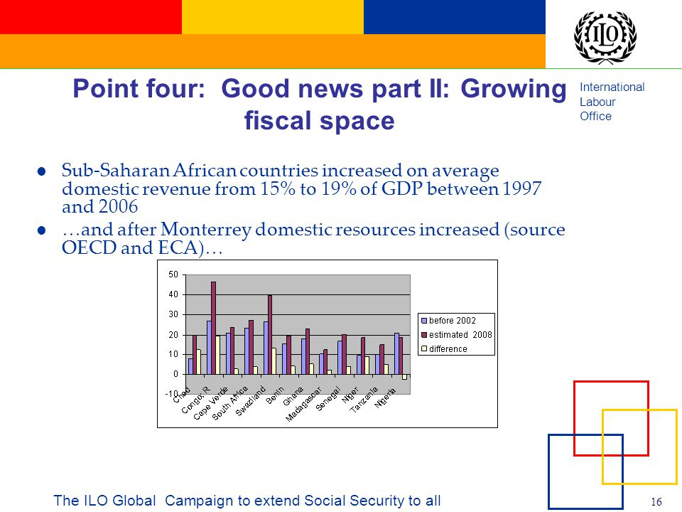 International Labour Office 16 The ILO Global Campaign to extend Social Security to all Point four: Good news part II: Growing fiscal space Sub-Saharan African countries increased on average domestic revenue from 15% to 19% of GDP between 1997 and 2006 …and after Monterrey domestic resources increased (source OECD and ECA)…