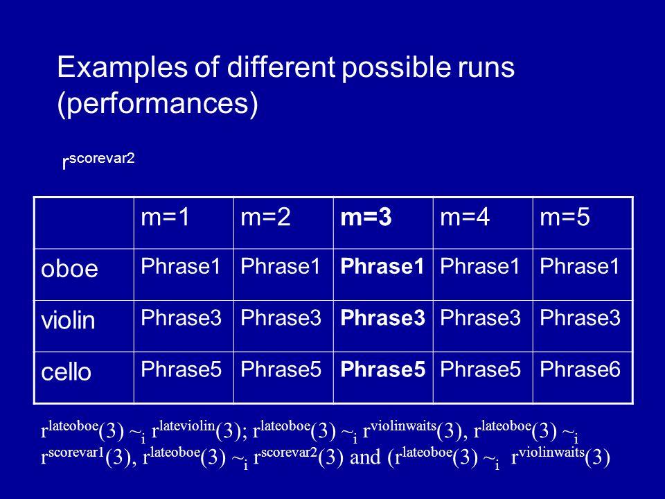 m=1m=2m=3m=4m=5 oboe Phrase1 violin Phrase3 cello Phrase5 Phrase6 Examples of different possible runs (performances) r scorevar2 r lateoboe (3) ~ i r lateviolin (3); r lateoboe (3) ~ i r violinwaits (3), r lateoboe (3) ~ i r scorevar1 (3), r lateoboe (3) ~ i r scorevar2 (3) and (r lateoboe (3) ~ i r violinwaits (3)